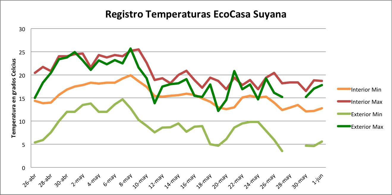 grafico temperaturas