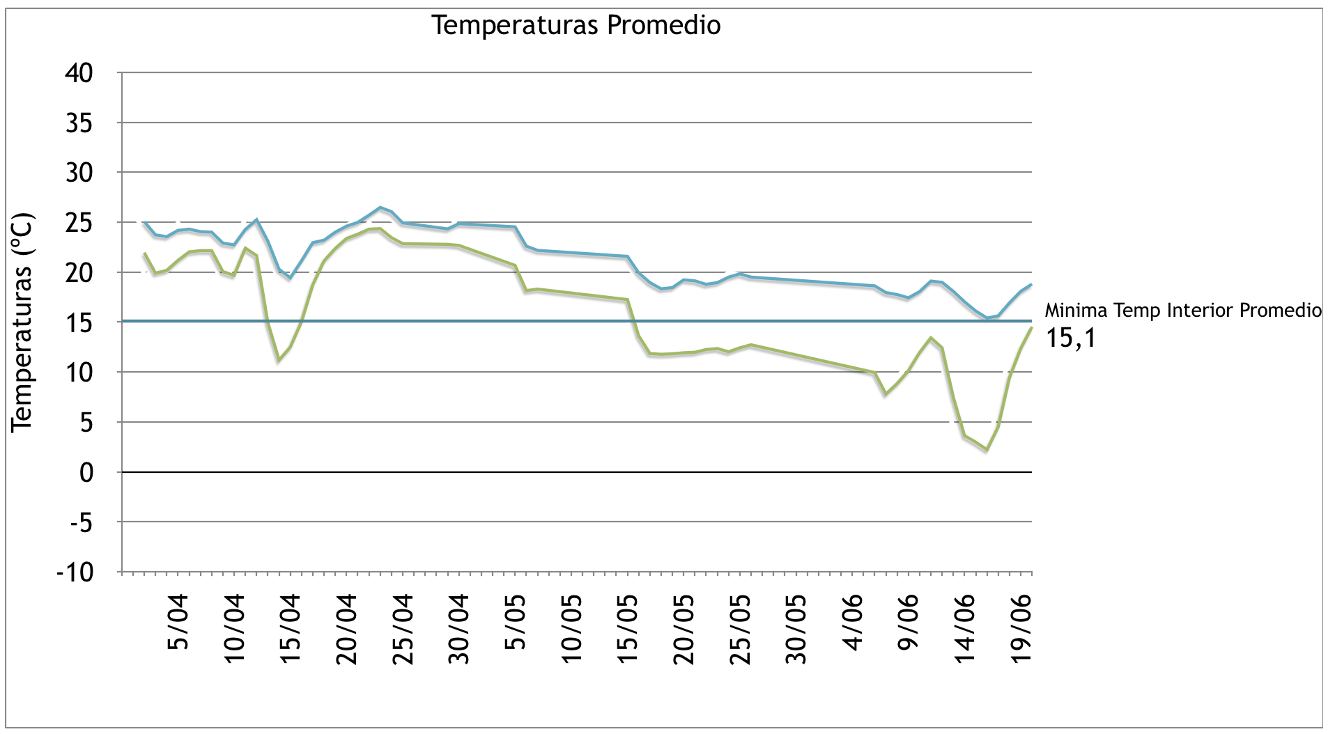 Temperaturas promedio
